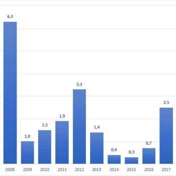 Graf procentuální míry inflace. Zdrojová data: ČSÚ